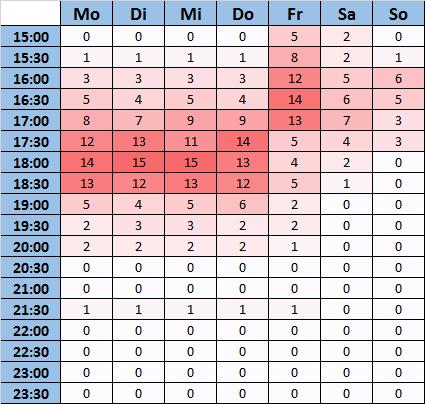 ast_umfrage_statistik