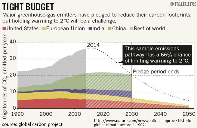 nature_climate_budget_v2